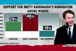 U.S. women see reason to reject Trump SCOTUS pick Brett Kavanaugh