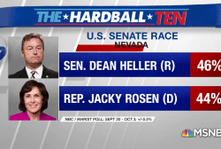 NBC/Marist Poll: Heller leading Rosen in Nevada Senate race