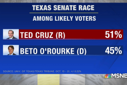 O'Rourke trails Cruz in latest poll, 45% to 51%. Why there's still hope for Beto.