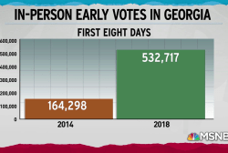 Early voting numbers in 2018 eclipse past midterm turnout
