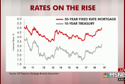 Rising mortgage rates cause pain, stock market swoon