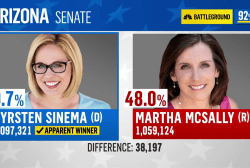 Midterms keep getting better for Dems with AZ Senate win