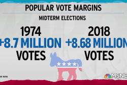 Democrats' 2018 blue wave victories reach historic proportions