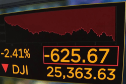 Markets down 600 points on tech stock tumble and fear of trade wars
