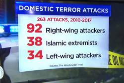 WaPo: Extreme right-wing violence on the rise