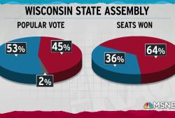 Wisconsin GOP rushes to subvert power of new Democratic officials