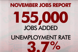 November jobs report: U.S. adds 155,000 jobs, unemployment stays at 3.7%