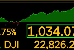 Dow rises over 1,000 points after worst Christmas Eve on record