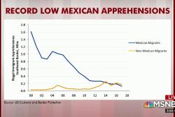 Steve Rattner fact-checks Trump's border stats
