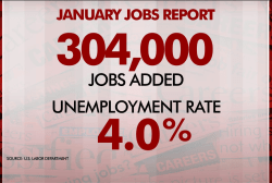 Economy adds more jobs than expected despite government shutdown