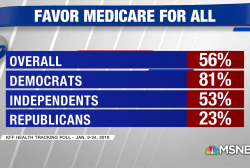 New polling shows 56% support Medicare for All