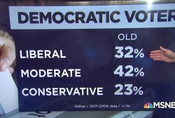 Poll: More Democrats are identifying as liberal