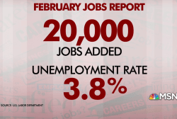 February jobs report: U.S. adds 20,000 jobs, below expectations