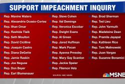 NBC News count: 31 Democrats call for impeachment inquiry