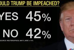 Do coming Mueller report transcripts support Trump impeachment?