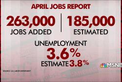 April jobs report: 263,000 jobs added, unemployment rate declines