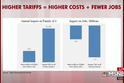Here's how tariffs impact a common household item