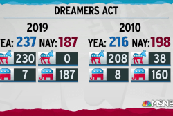 Democrats unanimous in passing bill to protect Dreamers