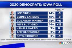 New Iowa poll: Biden lead shrinks as Warren, Buttigieg climb