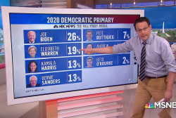 NBC News/WSJ poll shows Biden maintains lead, Warren surges, Sanders falling