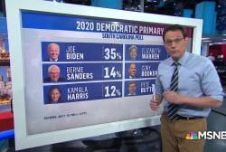 Poll: Joe Biden maintains lead in South Carolina primary