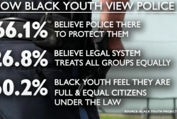 Can police change views of black youth?