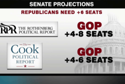 Political landscapes shift in Senate