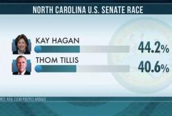 Good news for Democrats in key Senate race
