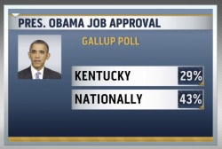 Poll shows a Republican revolution in KY