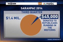 SarahPAC stingy in helping GOP candidates
