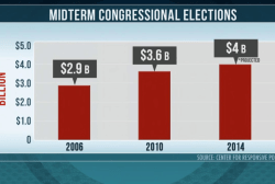 Estimated $4 billion spent on midterms