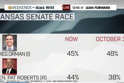 NBC poll: Kansas Senate race virtually tied