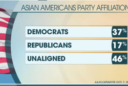 Asian American, Latino outreach falls short