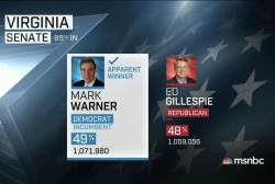 Democrat Warner 'apparent' winner in Virginia