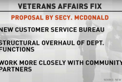 Is the US doing everything they can for vets?