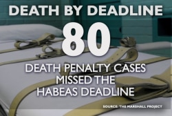 Death penalty cases miss habeas deadline