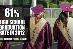 National high school grad rate surpasses 80%