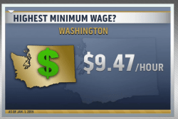 Minimum wage rising in 20 states on Jan. 1