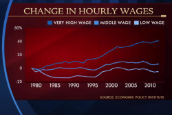 Where is the lift in wages?