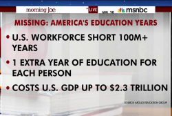 Bridging America's education gap