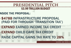 Does Obama's budget proposal stand a chance?
