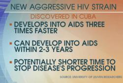 Aggressive strain of HIV discovered in Cuba
