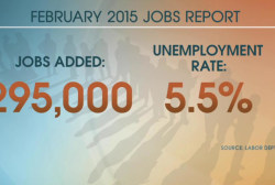 Unemployment rate drops to 5.5% in February
