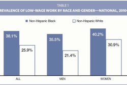 The state of black workers in America