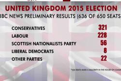 Conservatives defy polls, return to power