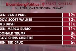 Poll: Walker, Paul lead GOP in NH