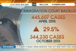 Immigration courts burdened by backlog