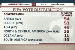 FIFA votes for presidency amid scandal