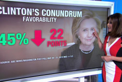 New polls, new problems for Hillary Clinton