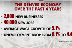What's behind Denver's booming economy?